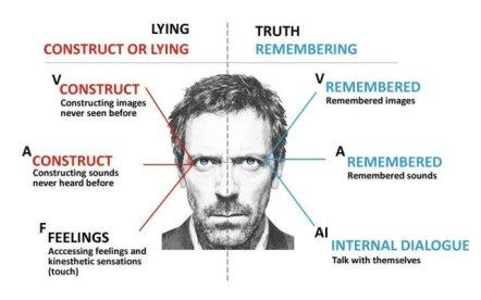 eye-movements-when-lying