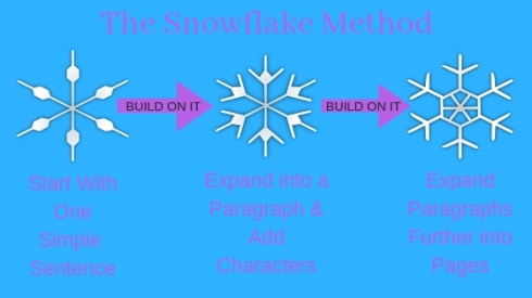 The-Snowflake-Method-of-Outlining